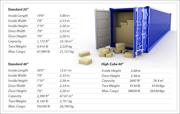 Dimensions of Container